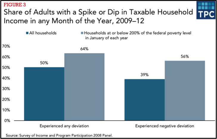Share of income volatility among households