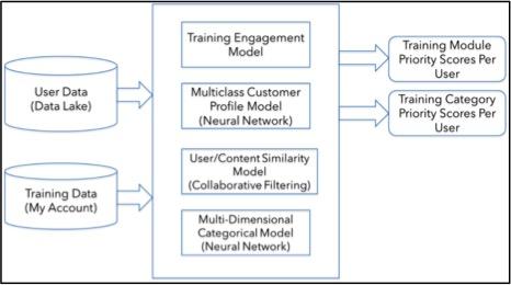 AI Model - Tax