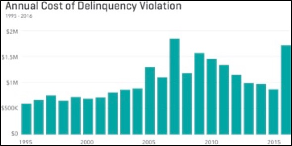 Annual Cost of Delinquency Violation