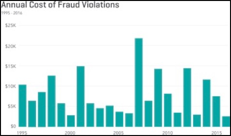 Annual Cost of Fraud Violations