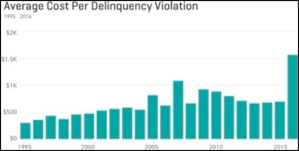 Average Cost Per Delinquency Violation