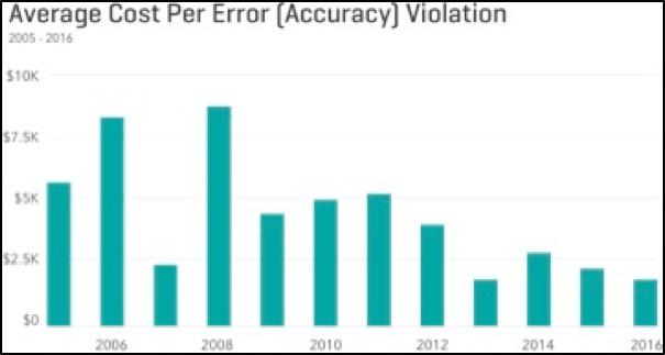 Average Cost Per Error [Accuracy] Violation