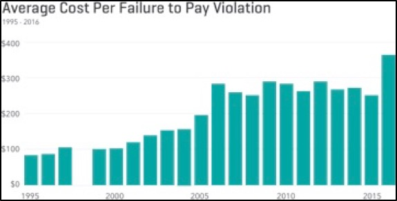 Average Cost Per Failure to Pay Violation