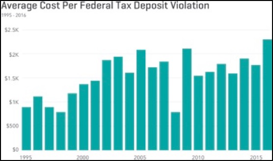 Average Cost Per Federal Tax Deposit Violation