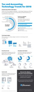Tax technology trends