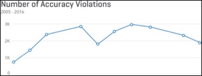 Number of Accuracy Violations