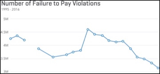 Number of Failure to Pay Violations