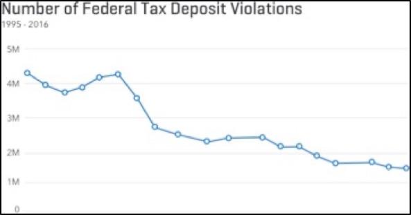 Number of Federal Tax Deposit Violations