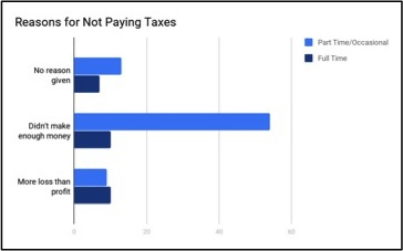 Reasons for Not Paying Taxes