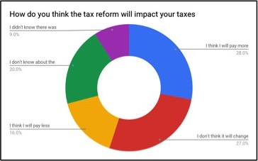 Tax Reform and Taxes